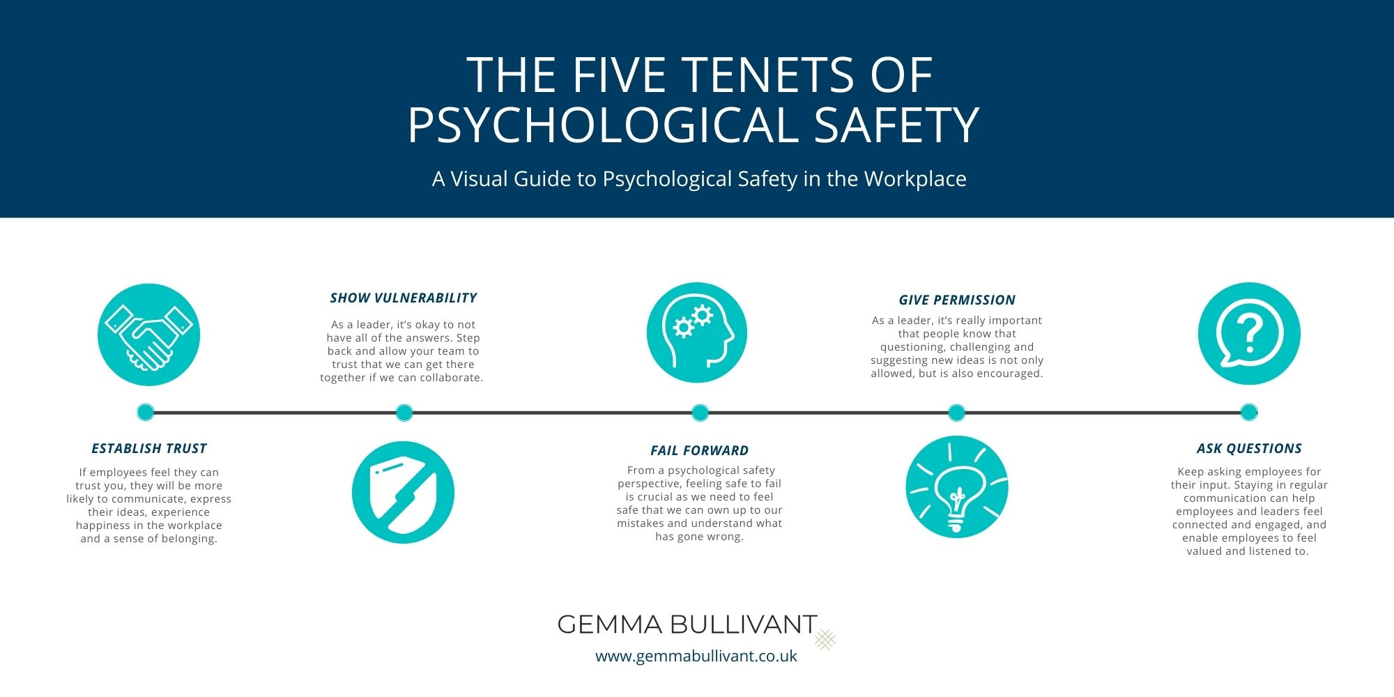 The five tenets of psychological safety